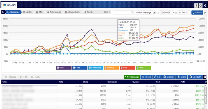 Voluum – The Ultimate Tracking Solution For Affiliates?